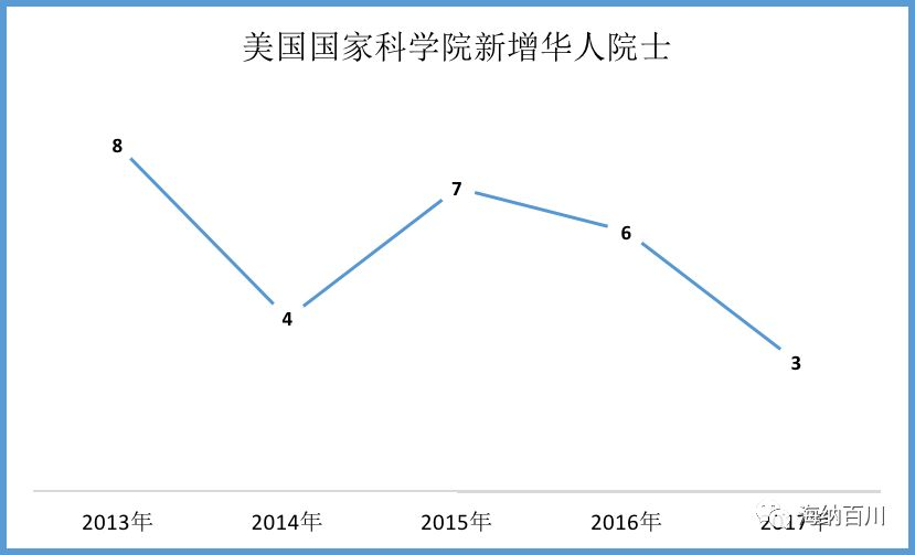 640?wx fmt=png - 最新大数据:美国华人有多少?哪里最多?都做什么?